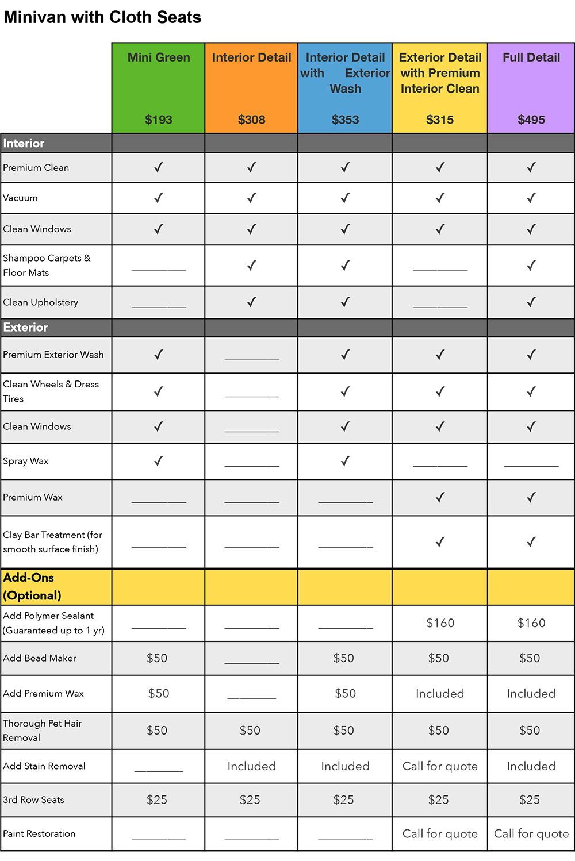 Mobile auto detail service for minivans - Berkeley, Oakland, Alameda, Lamorinda